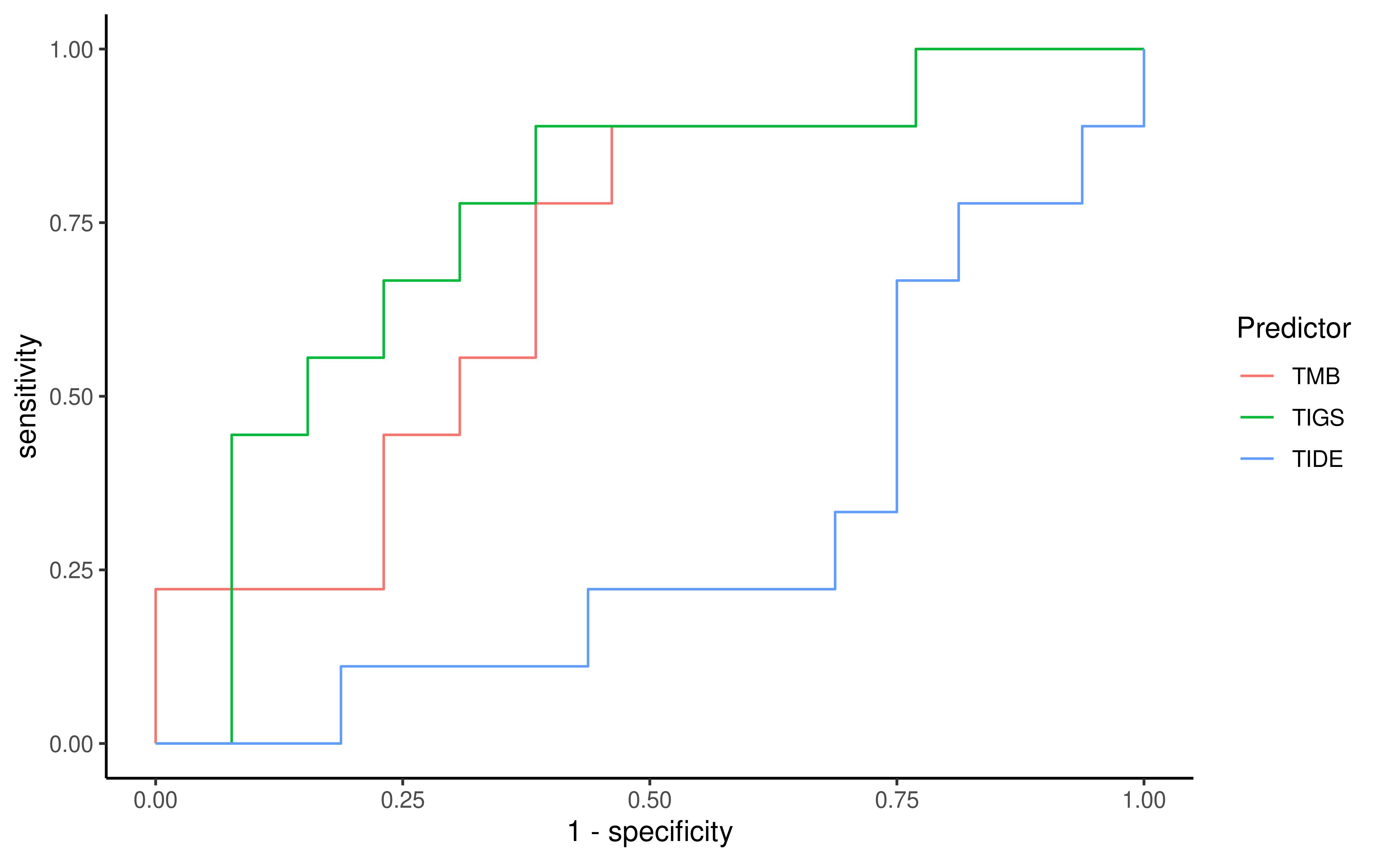 Antigen Presentation And Tumor Immunogenicity In Cancer Immunotherapy Response Prediction